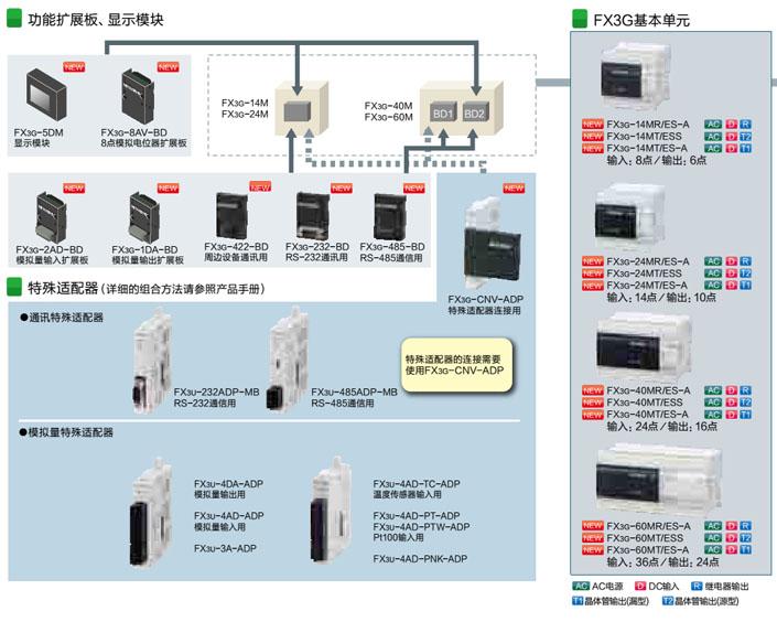 FX3G系列PLC传承经典,突破创新,专业为客户提供更具个性化的系统解决方案,在竞争愈发激烈的当代工业领域,可充分满足不同行业客户系统要求、具有高度灵活性的FX3G系列PLC必将脱颖而出。 产品简介 FX3G系列可编程控制器 第三代微型可编程控制器 基本单元自带两路高速通讯接口(RS422&USB) 内置高达32K大容量存储器 标准模式时基本指令处理速度可达0.